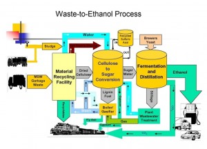 waste to ethanol plant