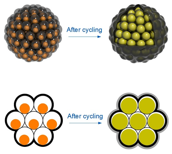 Silicon nanoparticles swell during battery charging to completely fill their yolk shells;  No space is wasted, and the shells stay intact.