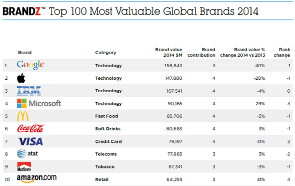 BrandZ Top 10 Most Valuable Global Brands