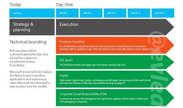 Image: Leaked Doc Microsoft Nokia