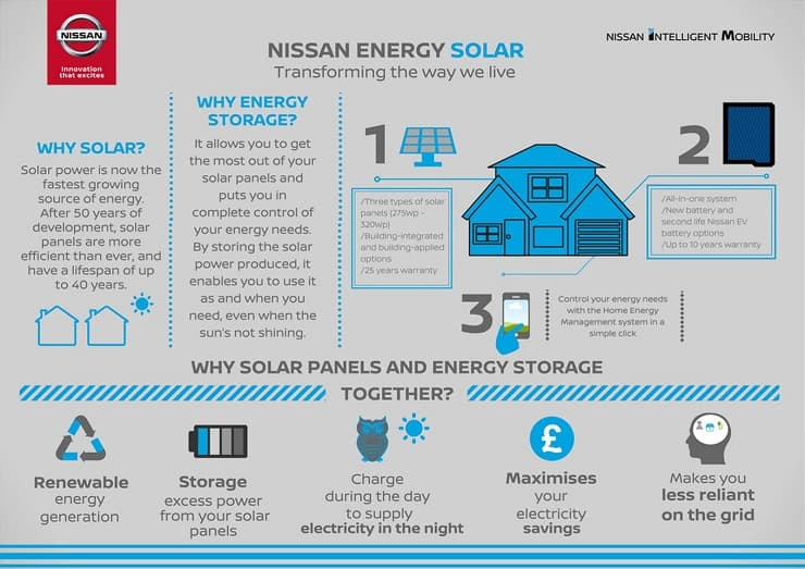 Nissan Energy Solar Integrated System