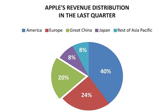 Apple's revenue future
