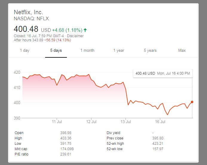 Netflix Stock drops