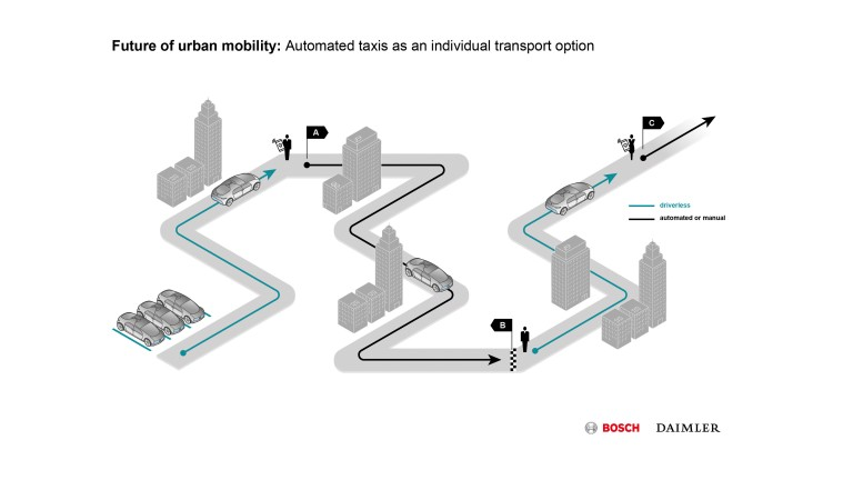 autonomous car Bosch and Daimler