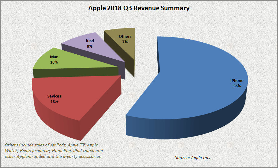 Apple Q3 2018 iPhone Sales