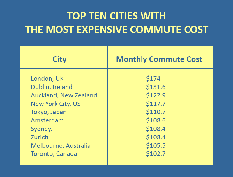 commute-cost-of