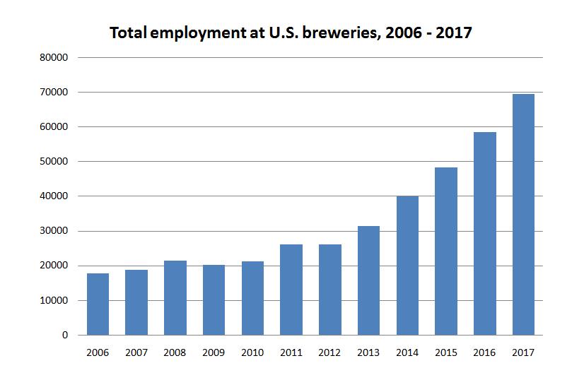 US breweries beer industry