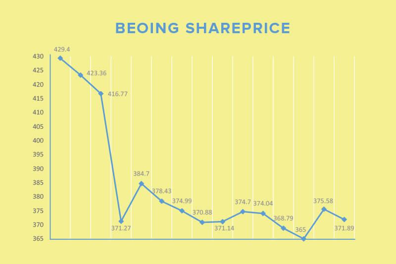 Boeing shareprice