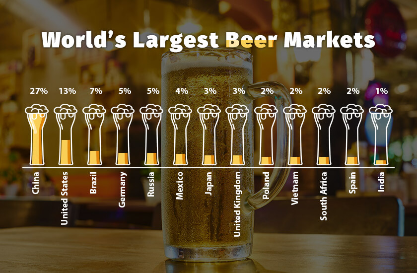 largest beer markets - largest beer companies