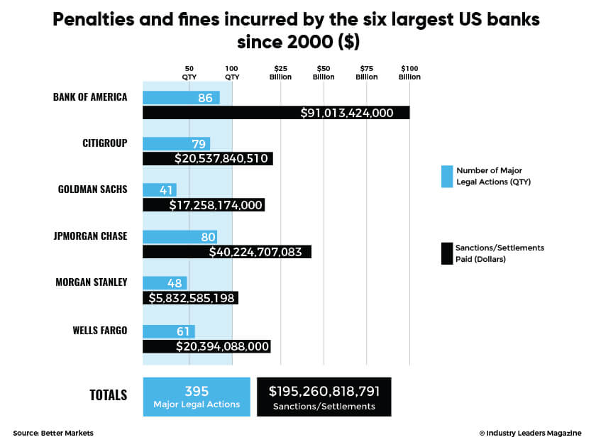 Six Largest US Bank Penalties and Fines Better Markets Report