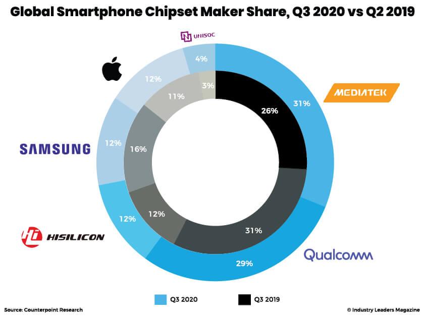 Global Smartphone Chipset Market Share