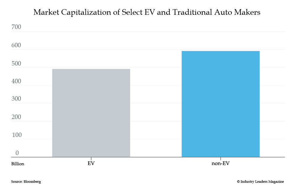 Market Capitalization of EV and Traditional Auto Makers