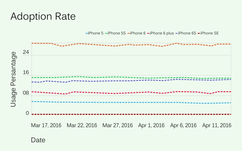 Adoption Rate- iPhone SE