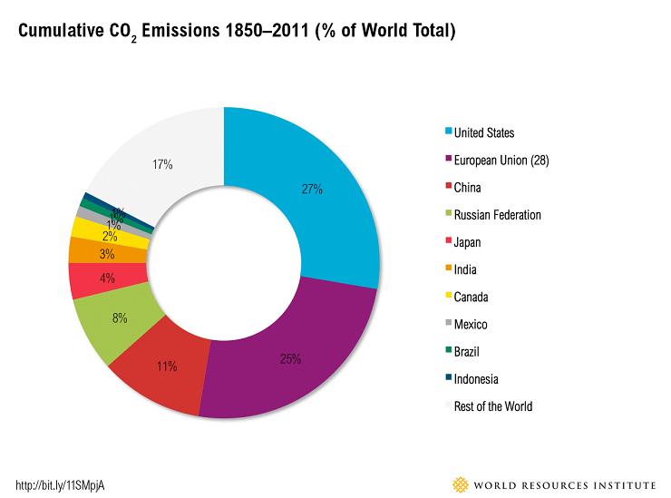 Cumulative-Co2-world-leader-in-renewable-energy