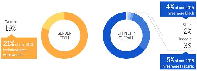 Google diversity initiative