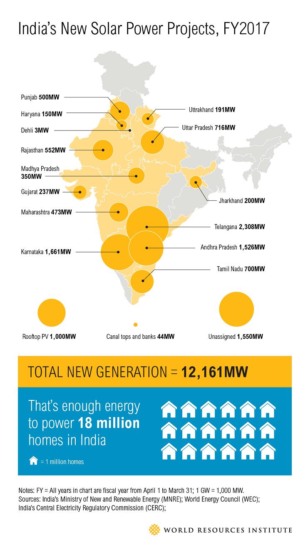 Power-solar-world-leader-in-renewable-energy