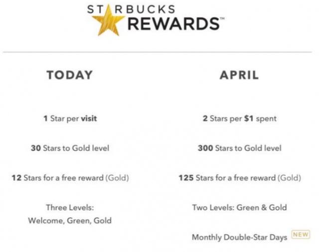 Starbucks rewards comparision