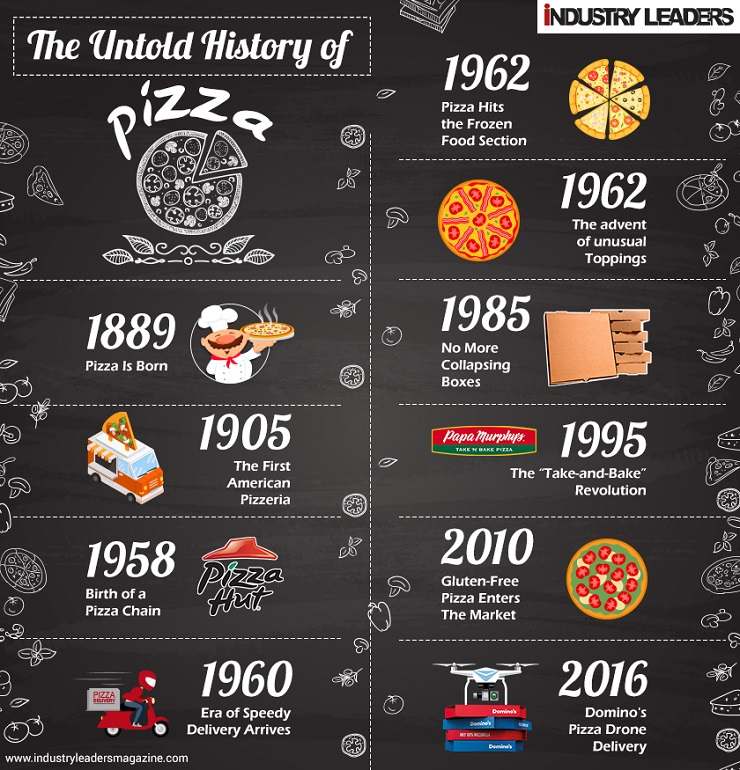 history of delivery pizza2
