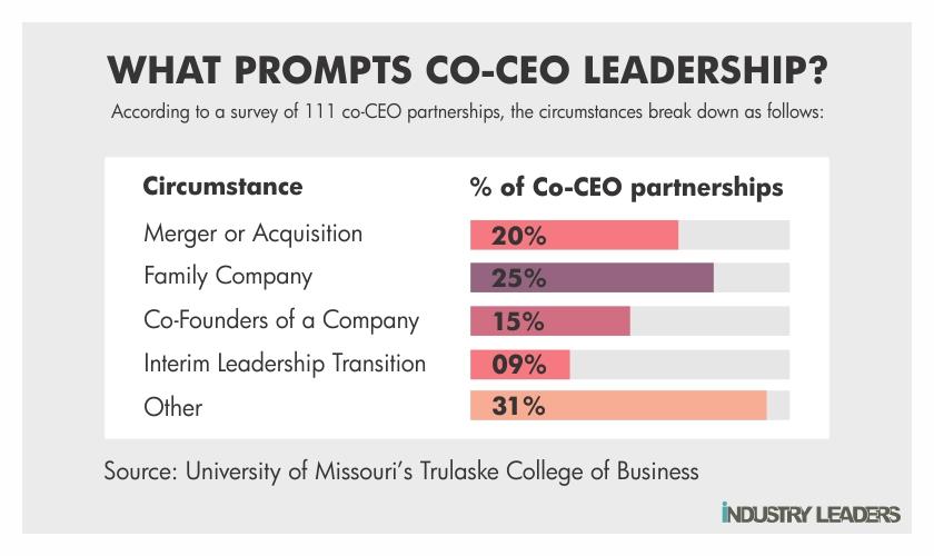 leadership model co CEO